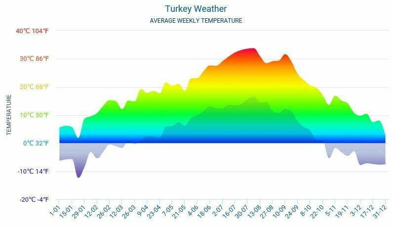 The average annual temperature in Turkey